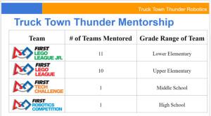 T3 FLL Mentorship